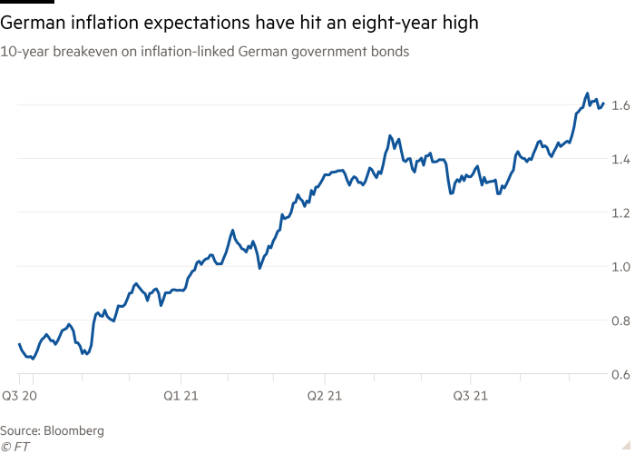 Line chart of 10-year breakeven on inflation-linked German government bonds showing German inflation expectations have hit an eight-year high
