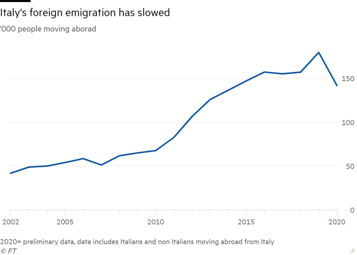 Line chart of '000 people moving aborad showing Italy's foreign emigration has slowed