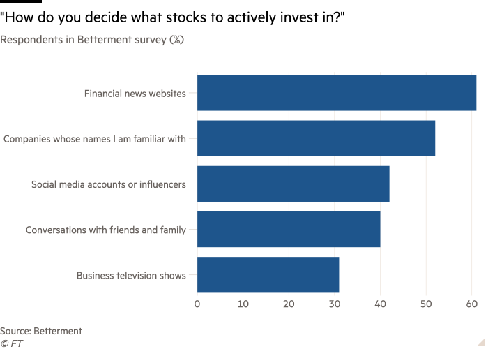 """Bar chart of Respondents in Betterment survey (%) showing """"How do you decide what stocks to actively invest in?"""""""