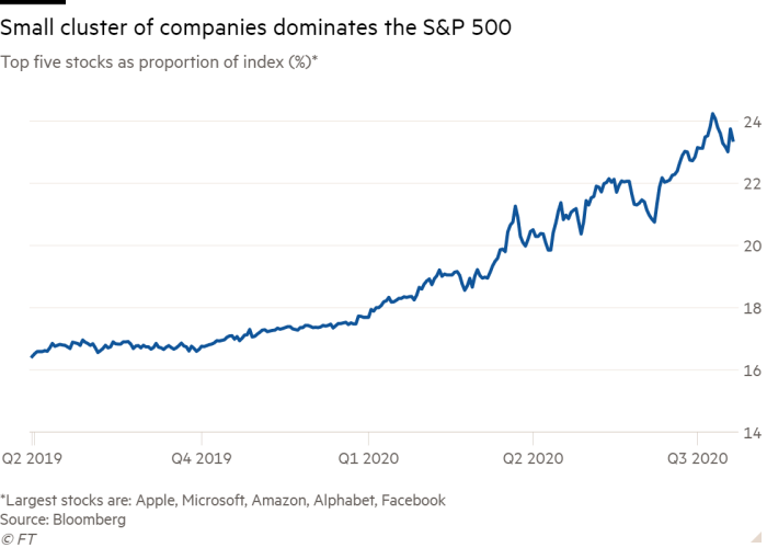 Line chart of Top five stocks as proportion of index (%)* showing Small cluster of companies dominates the S&P 500