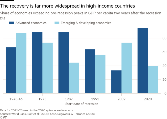 Graph shows that recovery is more common in high-income countries