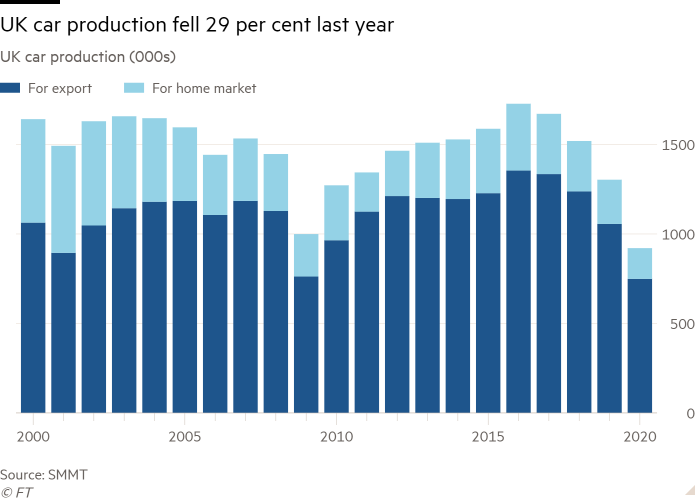 Column chart of UK car production (000s)  showing UK car production fell 29 per cent last year