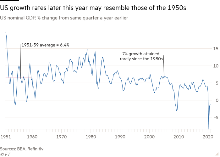 Line chart of US nominal GDP, % change from same quarter a year earlier showing US growth rates later this year may resemble those of the 1950s