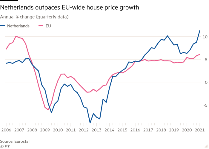 Line chart of Annual % change (quarterly data) showing Netherlands outpaces EU-wide house price growth