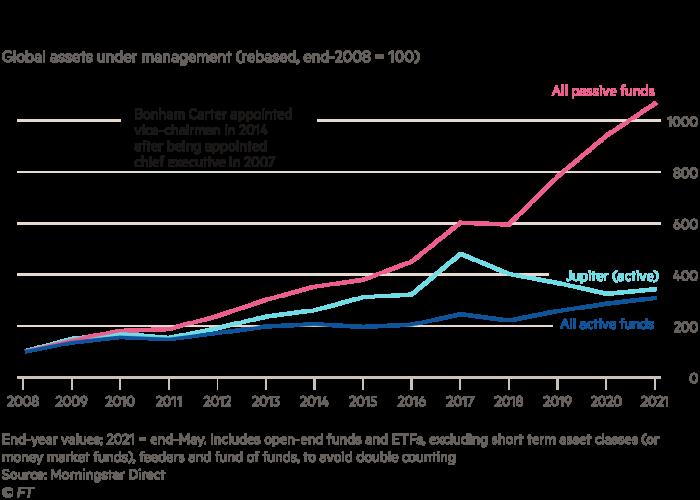 Global assets under management (rebased, end-2008 = 100)