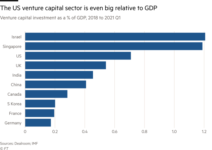 Bar chart showing the US venture capital sector is even big relative to GDP by showing venture capital investment as a % of GDP from 2018 to Q1 2021