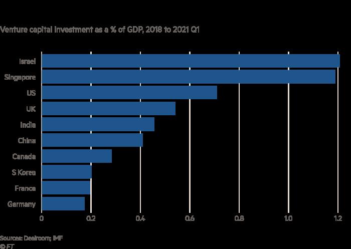 条形图显示的美国风险投资组合显示,从2018年到2021年第一季度,风险资本投资占GDP的百分比相对于GDP而言较大。
