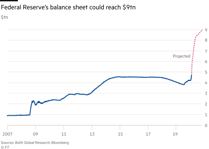 How big could the Fed's balance sheet get? | Financial Times