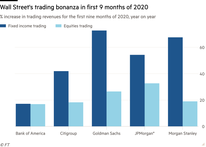 Column chart of % increase in trading revenues for the first nine months of 2020, year on year showing Wall Street's trading bonanza in first 9 months of 2020