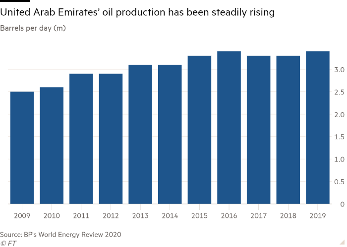 Column chart of Barrels per day (m) showing United Arab Emirates' oil production has been steadily rising
