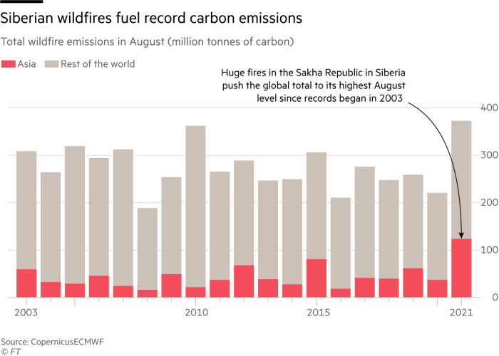 Siberian wildfires fuel record carbon emissions for August. Chart showing Total wildfire emissions (million tonnes of carbon)   Huge fires in the Sakha Republic in Siberia push the global total to its highest level since records began in 2003