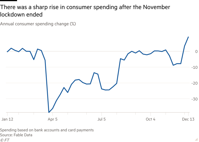 Line chart of annual consumer spending change (%) showing a sharp rise in UK consumer spending after England's November lockdown ended