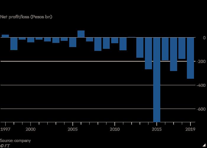 Chart showing net profit/loss at Pemex