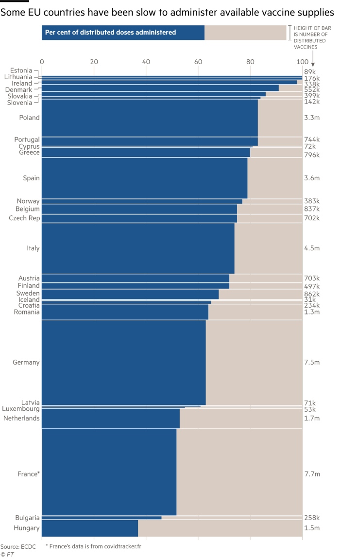 Some EU countries are facing a squeeze on vaccine supply. Chart showing per cent of distributed doses administered and total doses distributed