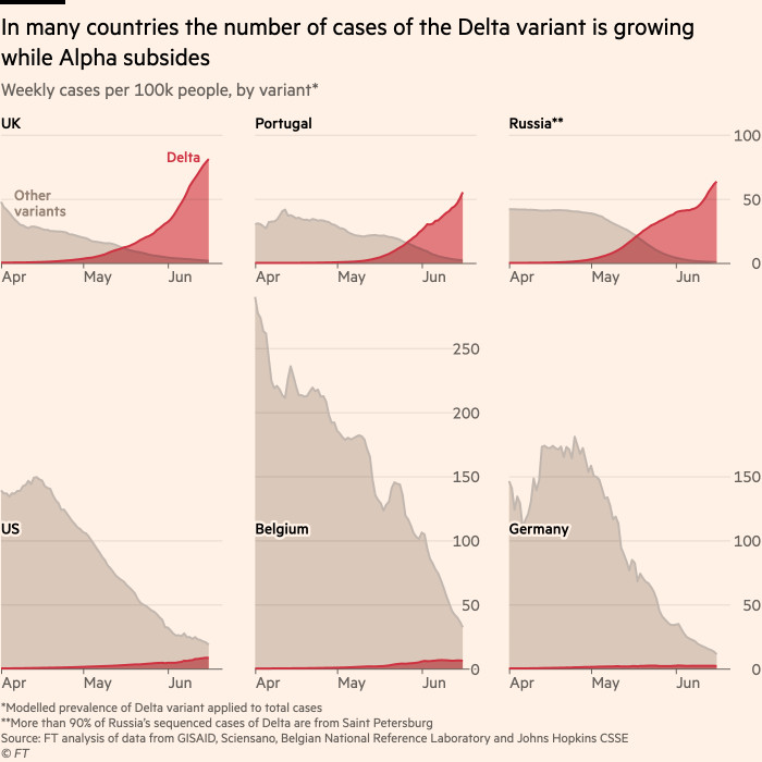 Chart showing that there are signs that many states are now seeing a shrinking outbreak of the Alpha variant, and a growing one of Delta
