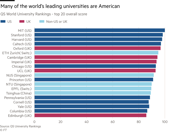 Bar chart showing many of the world's leading universities are American by showing QS World University Rankings - top 20 overall score