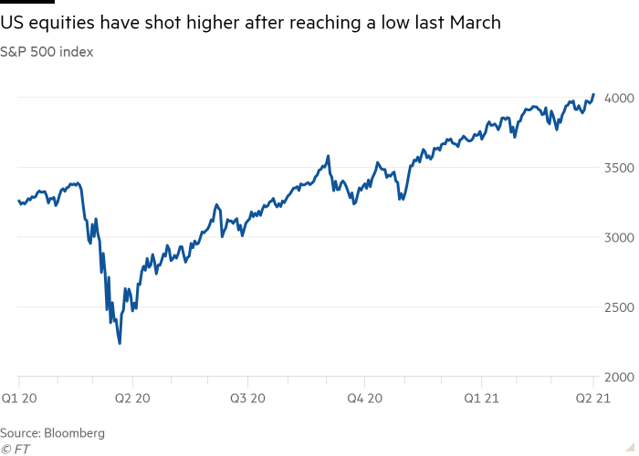 Line chart of S&P 500 index showing US equities have shot higher after reaching a low last March