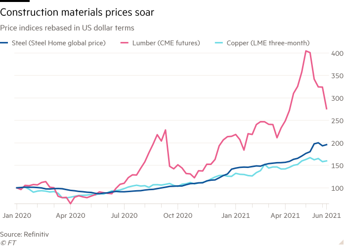 Line chart of Price indices rebased in US dollar terms showing Construction materials prices soar