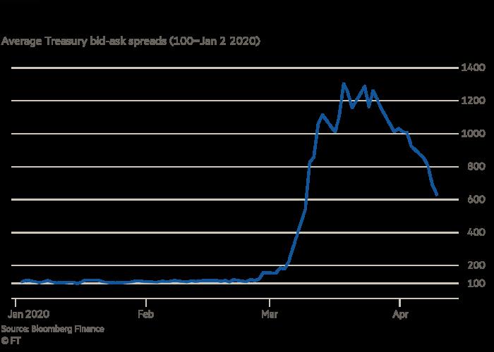 Dealers widened Treasury spreads in March 2020's markets scare, average Treasury bid-ask spreads (100=Jan 2 2020)
