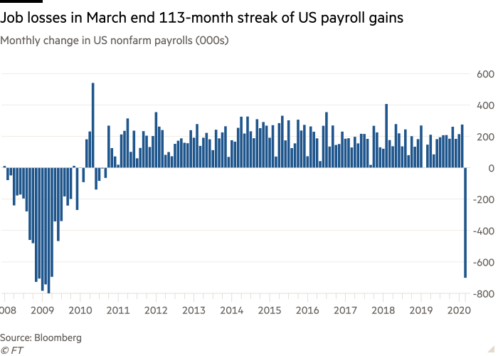 Column chart of Monthly change in US nonfarm payrolls (000s) showing Job losses in March end 113-month streak of US payroll gains