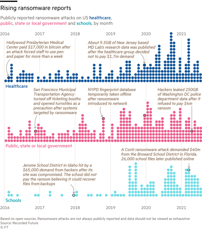 Chart showing publically reported ransomware attacks on US healthcare, public, state or local government and schools, by month