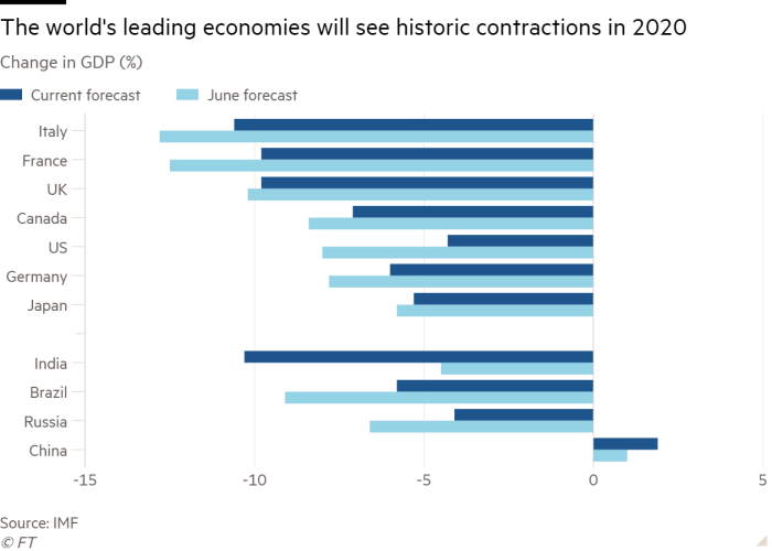Bar chart of Change in GDP (%) showing The world's leading economies will see historic contractions in 2020
