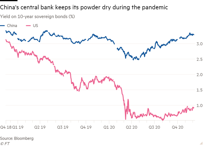Line chart of Yield on 10-year sovereign bonds (%) showing China's central bank keeps its powder dry during the pandemic