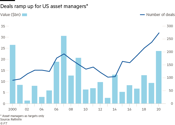 Deals ramp up for US asset managers