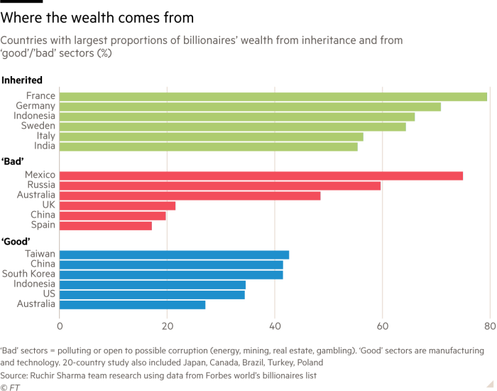 Chart showing countries with largest proportions of billionaires' wealth from inheritance and from  'good'/'bad' sectors (%)