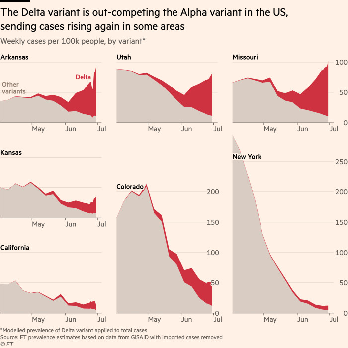 Graph showing that The Delta variant is in competition with the Alpha variant in the United States, finding cases that are growing again in some areas