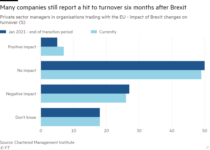 Bar chart of private sector managers in organizations dealing with the EU-the impact of changes in Brexit on turnover (%) shows that many companies still report turnover hits six months after Brexit