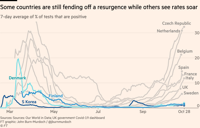 Chart showing that some countries are still fending off a resurgence while others see rates soar