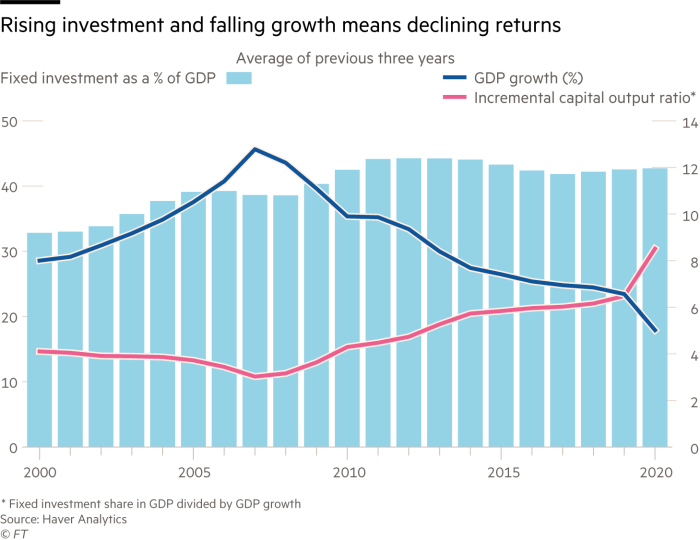 Increased investment and lower growth mean lower returns.Graph showing fixed investment as an average of% of GDP, GDP growth rate (%), and incremental capital production ratio over the last three years