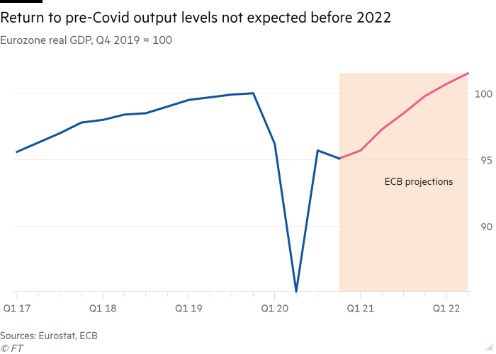 Line chart of Eurozone real GDP, Q4 2019 = 100 showing Return to pre-Covid output levels not expected until end of 2021