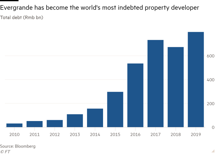 Column chart of total debt (Rmb bn) showing Evergrande has become the world's most indebted property developer