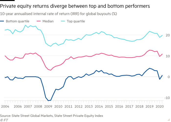 Line chart of 10-year annualised internal rate of return (IRR) for global buyouts showing Private equity returns diverge between top and bottom performers