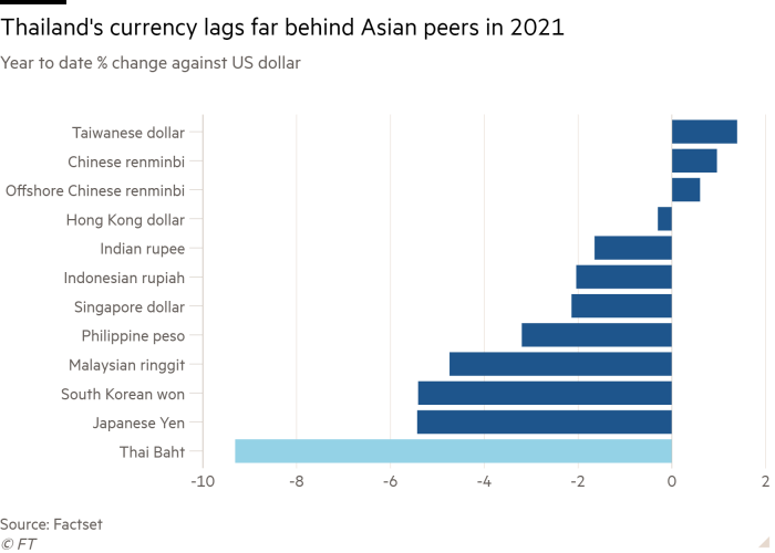 Bar chart of year to date % change against US dollar showing Thailand's currency lags far behind Asian peers in 2021