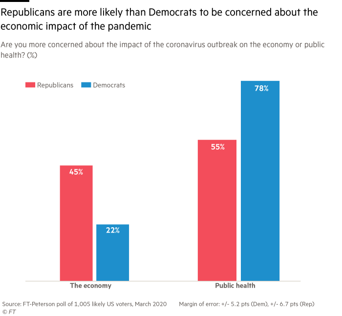 Bar chart showing Republicans are more likely than Democrats to be concerned about the economic impact of the pandemic rather than its public health effect