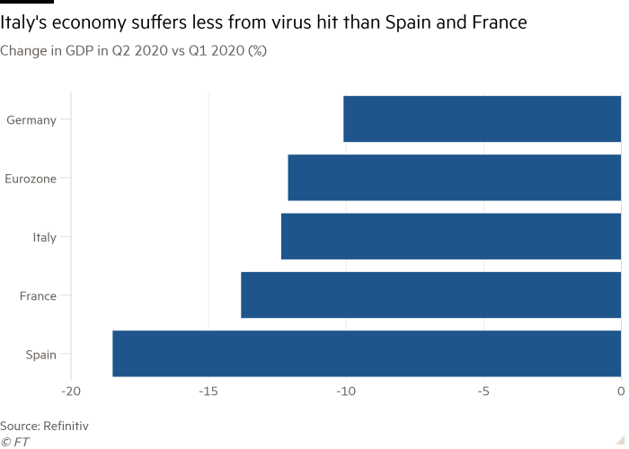 Bar chart of Change in GDP in Q2 2020 vs Q1 2020 (%) showing Italy's economy suffers less from virus hit than Spain and France
