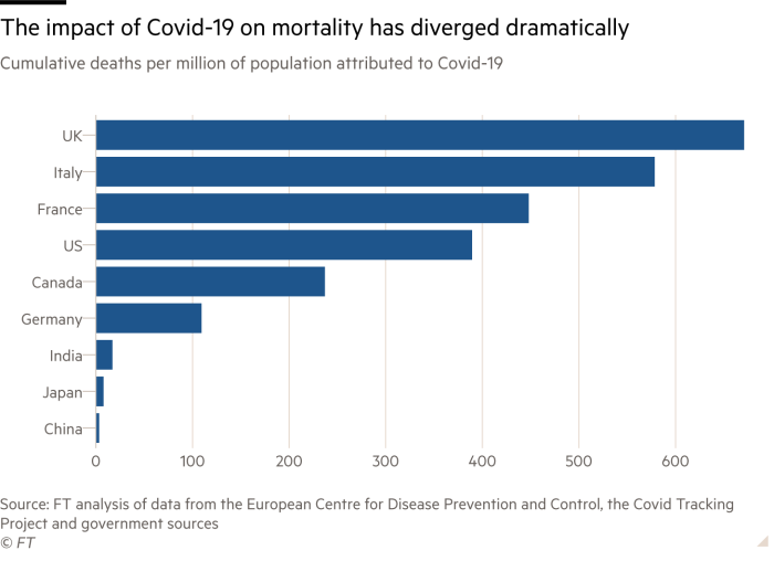 Bar chart showing cumulative deaths per million of population attributed to Covid-19 in various countries