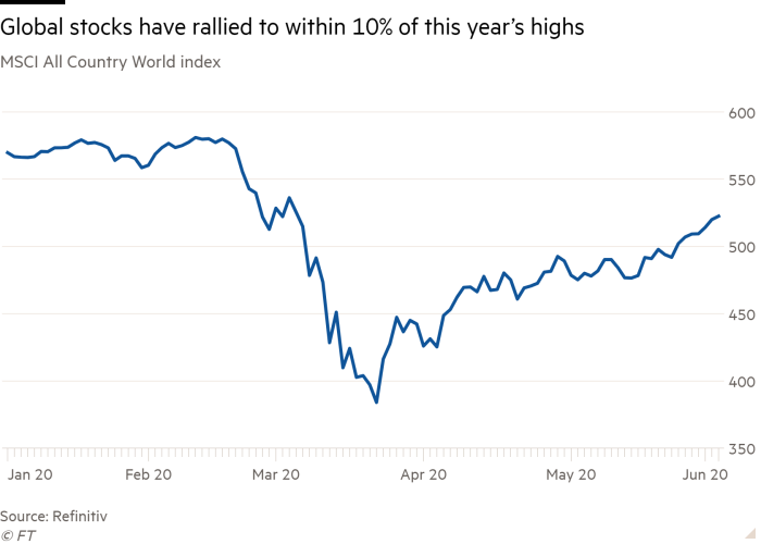 Line chart of MSCI All Country World index showing Global stocks have rallied to within 10% of this year's highs