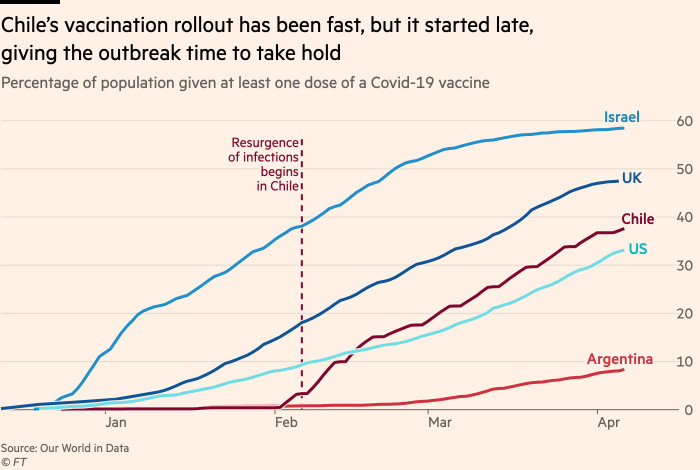 Chart showing that Chile's vaccination rollout has been fast, but it started late ,giving the outbreak time to take hold