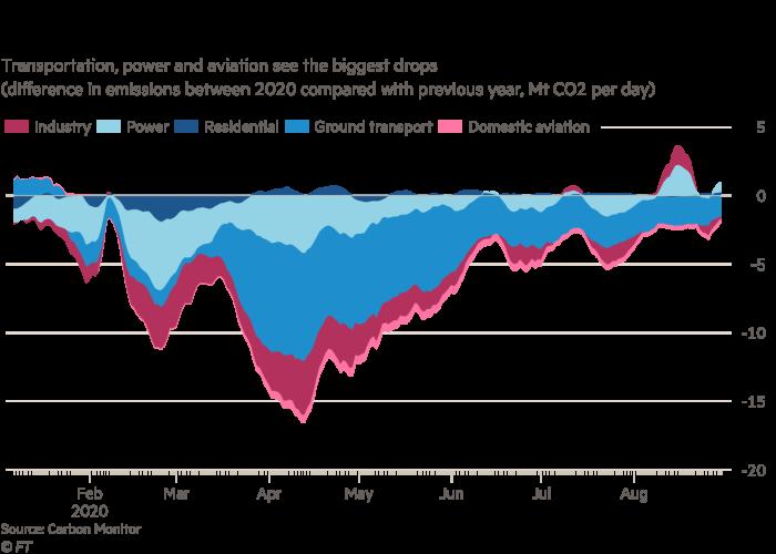 Chart showing that emissions decline across sectors