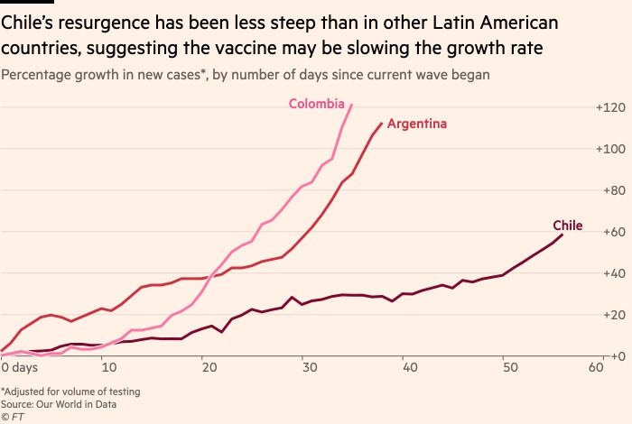 El gráfico muestra que la resiliencia de Chile es menos pronunciada que la de otros países latinoamericanos, lo que sugiere que la vacuna puede ralentizar la tasa de crecimiento.
