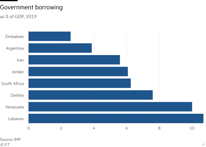 Bar chart of as % of GDP, 2019 showing Government borrowing
