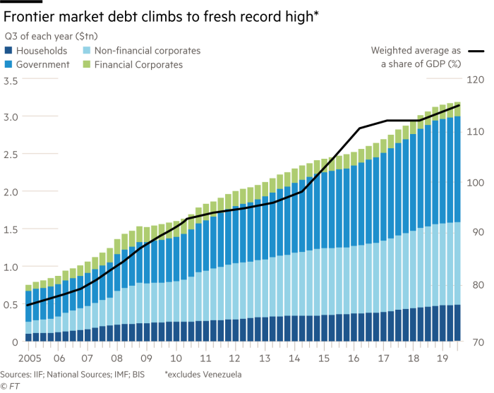 Chart showing that the frontier market debt climbs to fresh record high (excluding Venezuela). Left-hand scale shows Q3 of each year, $ billion, Households, Non-financial corporates, Government and Financial Corporates. Right-hand scale shows weighted average as a share of GDP (%)