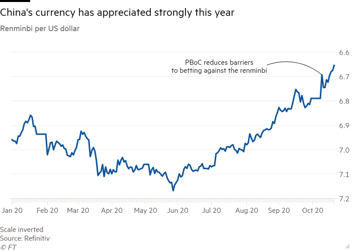 The renminbi per US dollar line chart showing the Chinese currency has appreciated significantly this year