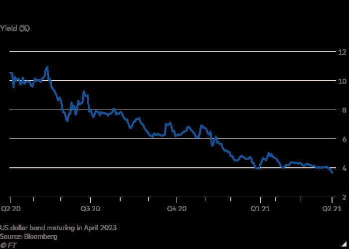 Line chart of Yield (%) showing Carnival bonds sail higher, sending yields tumbling