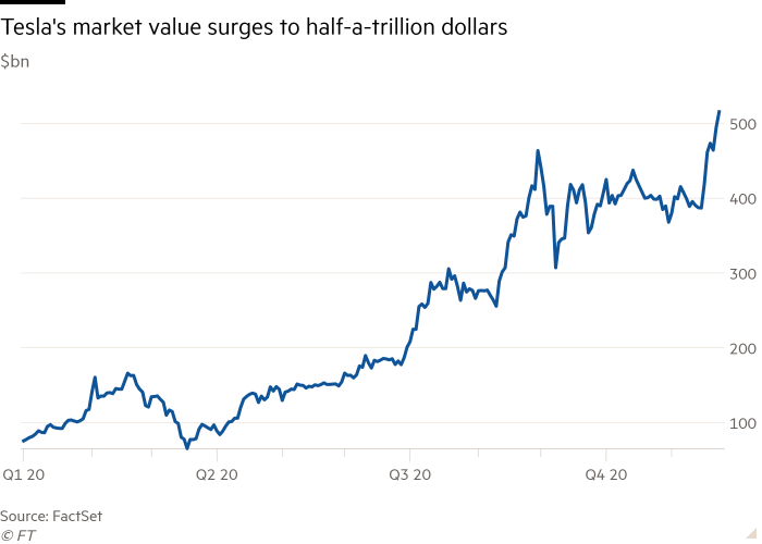 Line chart of $bn showing Tesla's market value surges to half-a-trillion dollars