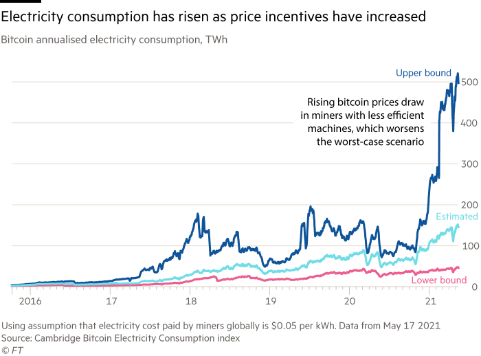 Line chart showing electricity consumption has risen as price incentives have increased